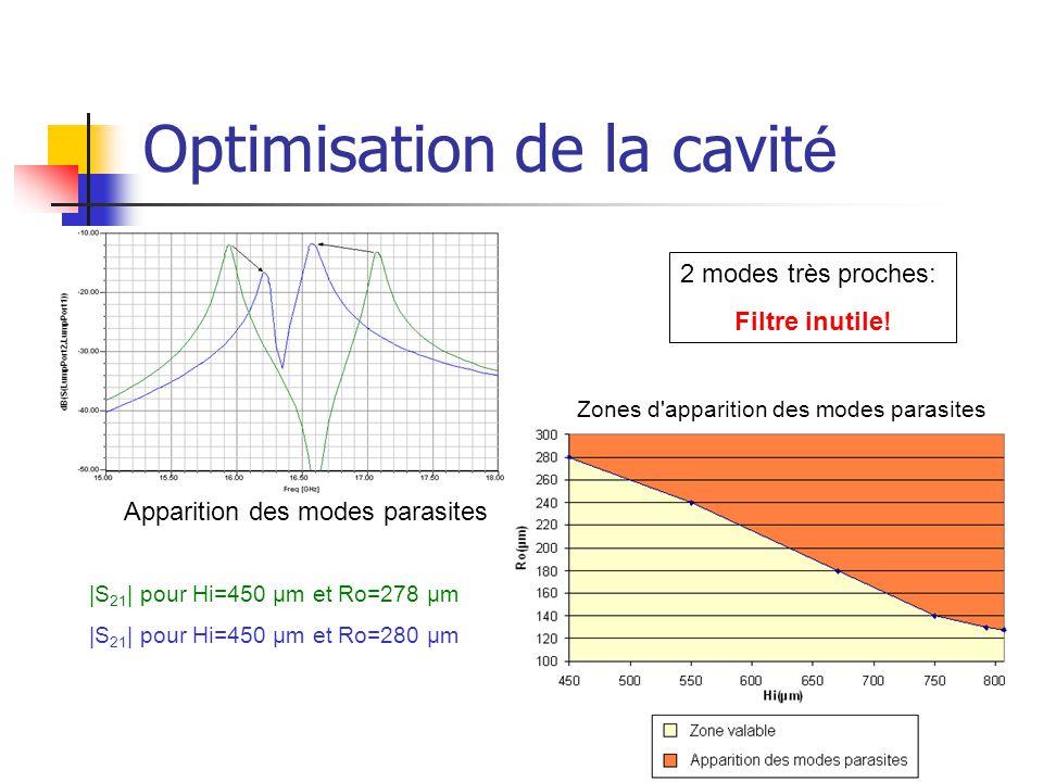 Optimisation de la cavit é Apparition des modes parasites Zones d'apparition des modes parasites |S 21 | pour Hi=450 µm et Ro=278 µm |S 21 | pour Hi=4