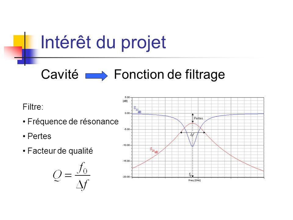 Intérêt du projet Filtre: Fréquence de résonance Pertes Facteur de qualité Cavité Fonction de filtrage
