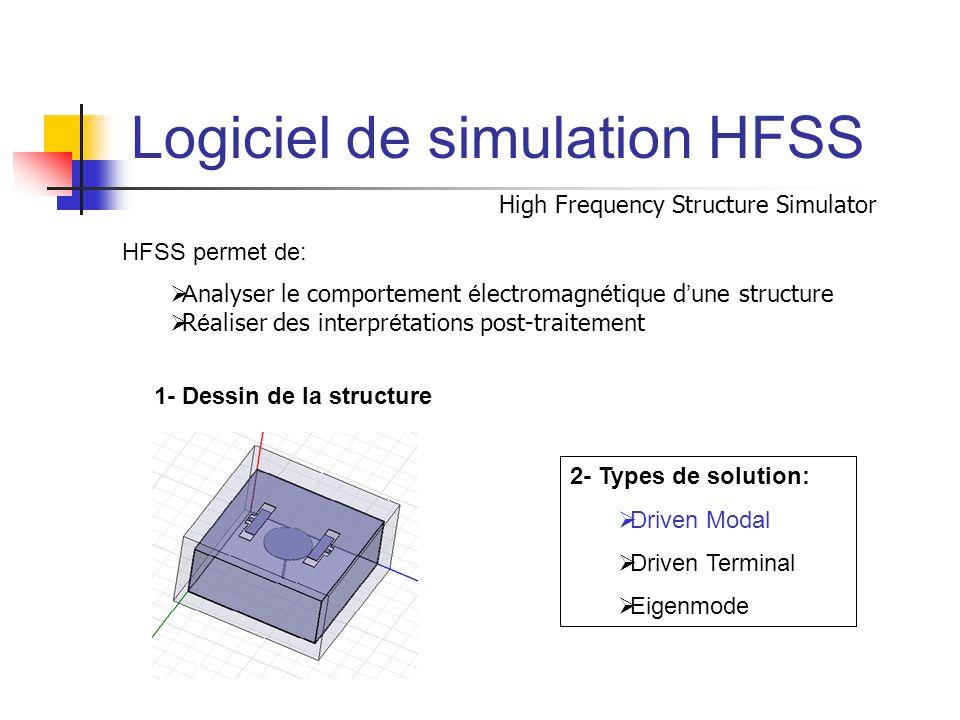 Logiciel de simulation HFSS High Frequency Structure Simulator 2- Types de solution:  Driven Modal  Driven Terminal  Eigenmode HFSS permet de:  A