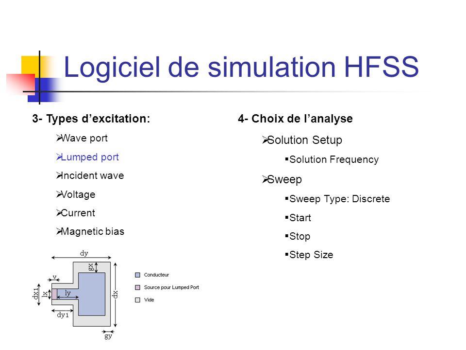 Logiciel de simulation HFSS 3- Types d'excitation:  Wave port  Lumped port  Incident wave  Voltage  Current  Magnetic bias 4- Choix de l'analyse