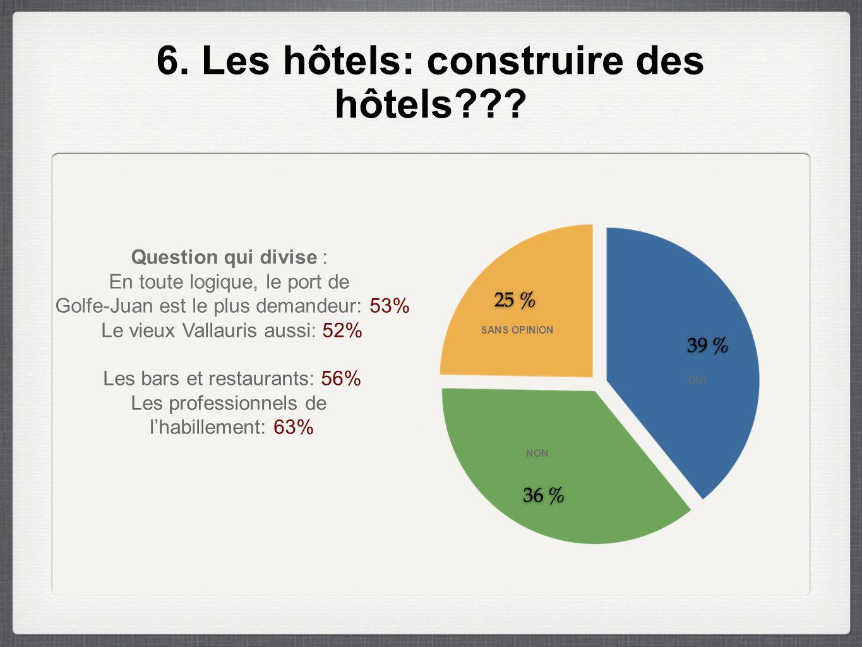 6.Les hôtels: construire des hôtels??.