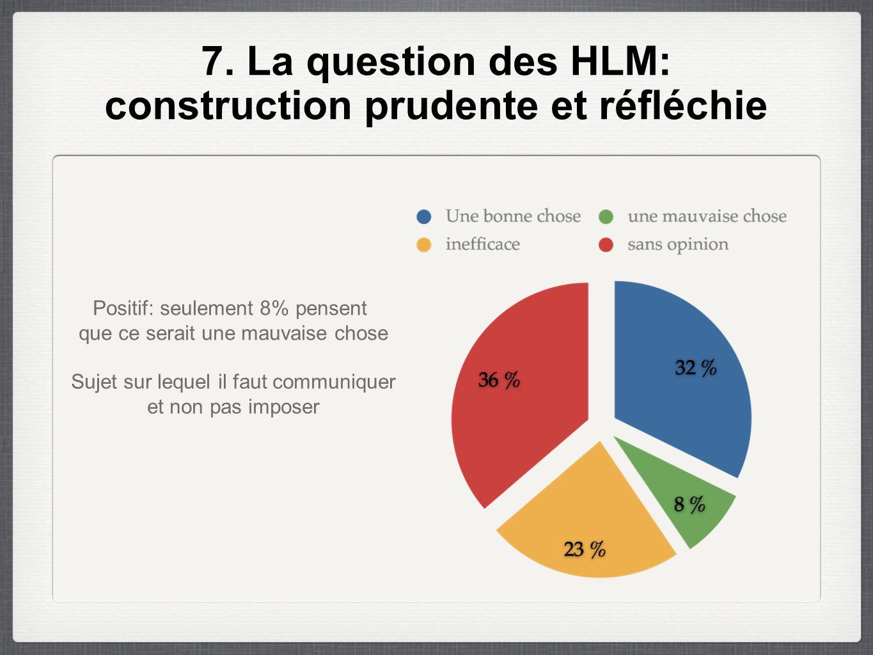 7. La question des HLM: construction prudente et réfléchie Positif: seulement 8% pensent que ce serait une mauvaise chose Sujet sur lequel il faut com