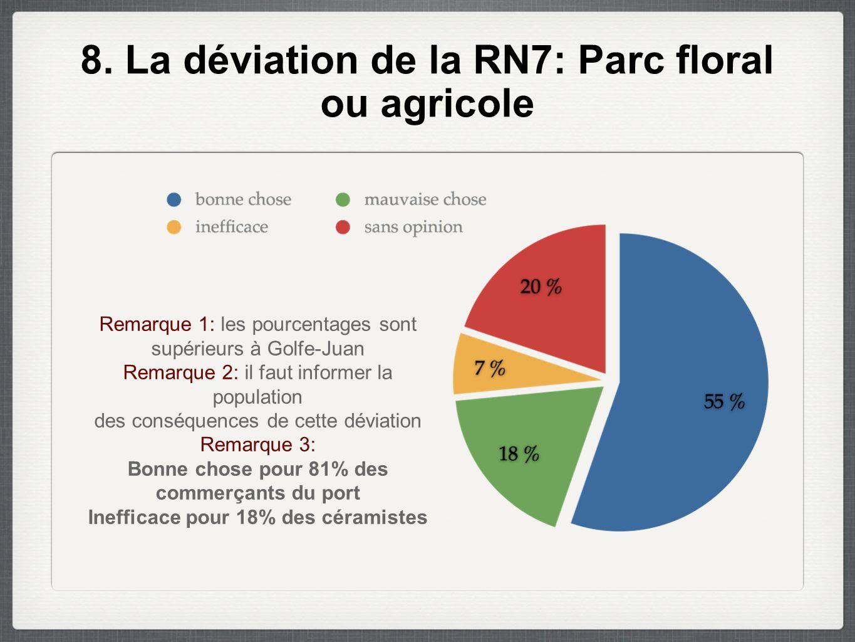 8. La déviation de la RN7: Parc floral ou agricole Remarque 1: les pourcentages sont supérieurs à Golfe-Juan Remarque 2: il faut informer la populatio