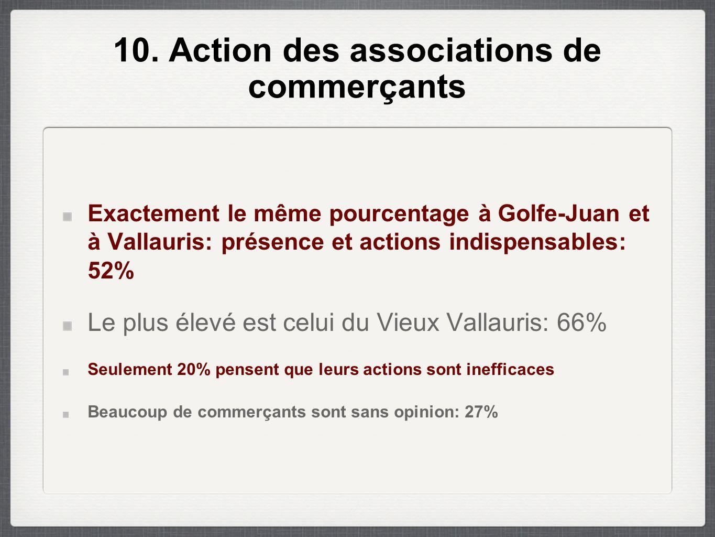 10. Action des associations de commerçants Exactement le même pourcentage à Golfe-Juan et à Vallauris: présence et actions indispensables: 52% Le plus