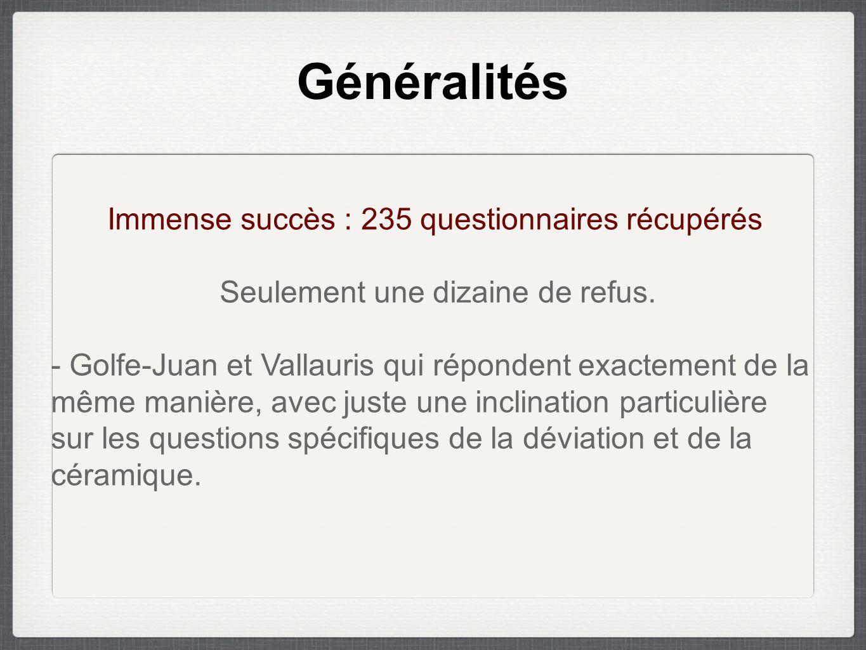 Généralités Immense succès : 235 questionnaires récupérés Seulement une dizaine de refus.