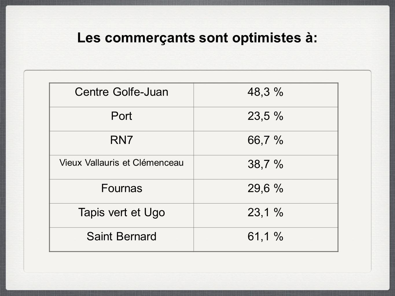 Les commerçants sont optimistes à: Centre Golfe-Juan48,3 % Port23,5 % RN766,7 % Vieux Vallauris et Clémenceau 38,7 % Fournas29,6 % Tapis vert et Ugo23,1 % Saint Bernard61,1 %