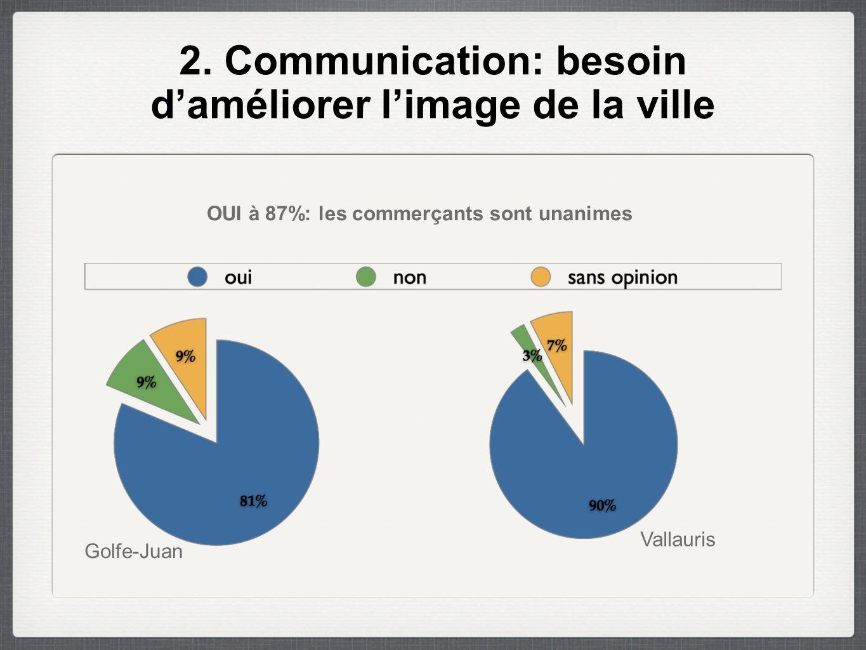 2. Communication: besoin d'améliorer l'image de la ville OUI à 87%: les commerçants sont unanimes Golfe-Juan Vallauris