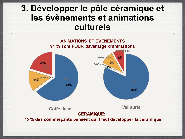 3. Développer le pôle céramique et les évènements et animations culturels ANIMATIONS ET EVENEMENTS 91 % sont POUR davantage d'animations CERAMIQUE: 75