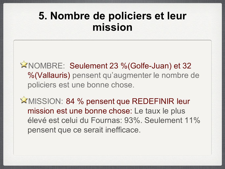 5. Nombre de policiers et leur mission NOMBRE: Seulement 23 %(Golfe-Juan) et 32 %(Vallauris) pensent qu'augmenter le nombre de policiers est une bonne