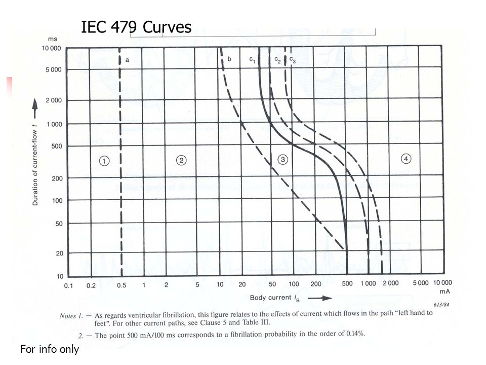 IEC 479 curves IEC 479 Curves For info only
