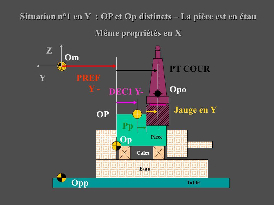 Situation n°1 en Y : OP et Op distincts – La pièce est en étau Même propriétés en X Pièce Étau Table Cales Om Opp Opo Jauge en Y DEC1 Y- OP Y Z PREF Y