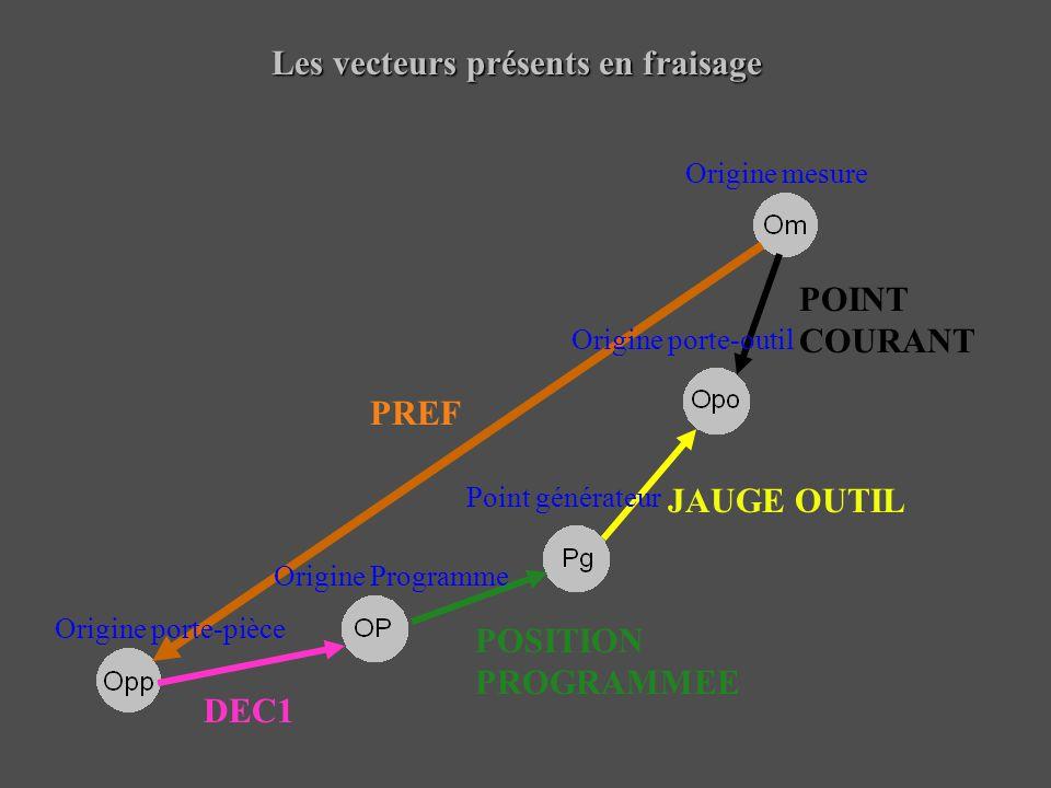 Les vecteurs présents en fraisage Origine porte-pièce Origine Programme Point générateur Origine porte-outil Origine mesure PREF DEC1 POINT COURANT JA