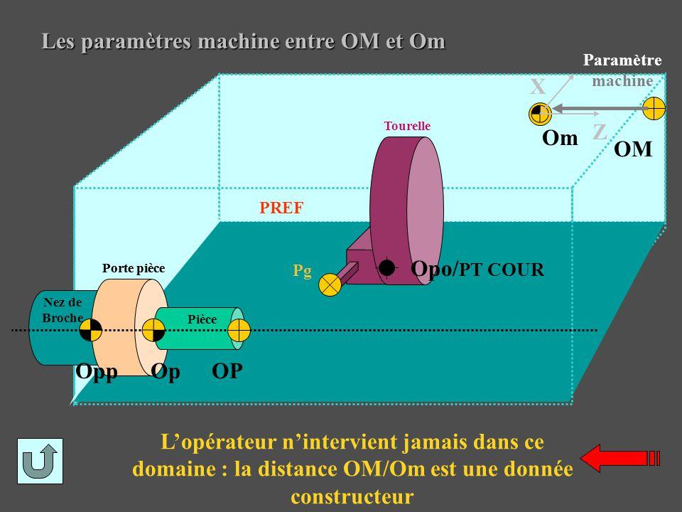 Les paramètres machine entre OM et Om L'opérateur n'intervient jamais dans ce domaine : la distance OM/Om est une donnée constructeur OP Pièce Op Pg O