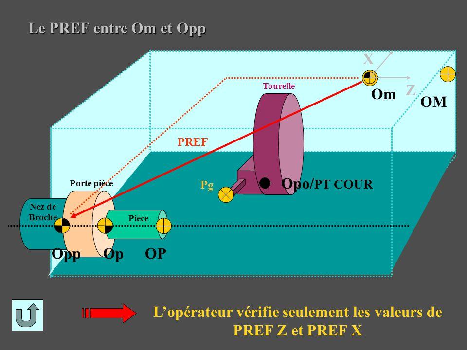 Le PREF entre Om et Opp L'opérateur vérifie seulement les valeurs de PREF Z et PREF X OP Pièce Op Pg Opp Porte pièce Tourelle Opo/ PT COUR PREF Nez de