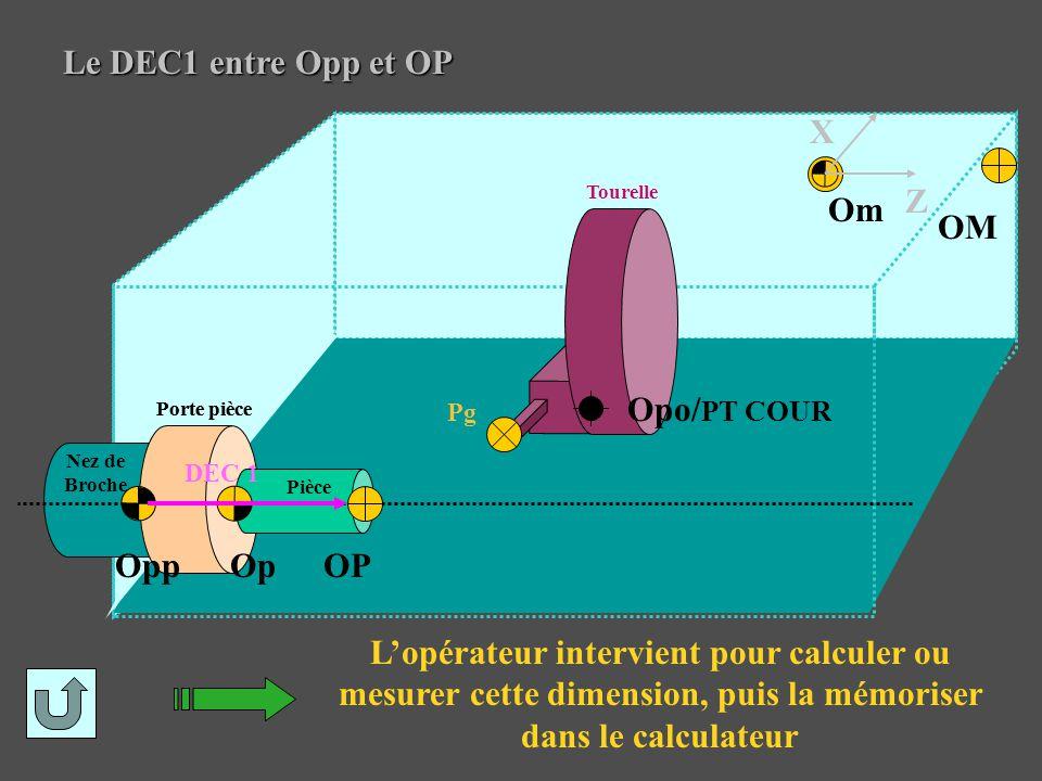 Le DEC1 entre Opp et OP L'opérateur intervient pour calculer ou mesurer cette dimension, puis la mémoriser dans le calculateur OP Pièce Op Pg Opp Port