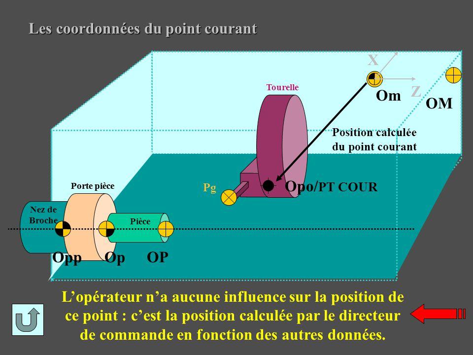 Les coordonnées du point courant L'opérateur n'a aucune influence sur la position de ce point : c'est la position calculée par le directeur de command
