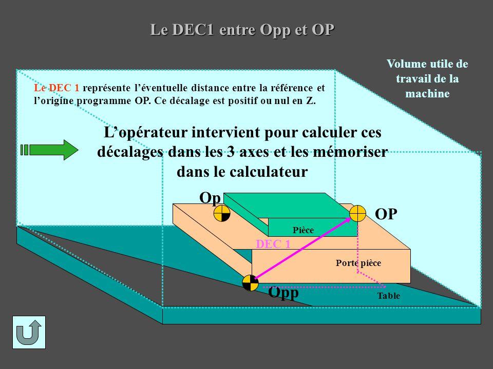 Le DEC1 entre Opp et OP Opp Op Volume utile de travail de la machine DEC 1 Pièce Porte pièce Table OP Le DEC 1 représente l'éventuelle distance entre