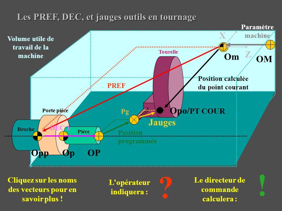 Situation n°1 en Y : OP et Op confondus – La pièce est en étau Même configuration en X Pièce Étau Table Cales Om Opp Opo Jauge en Y DEC1 Y = 0 OP/Op Y Z PREF Y - Pp PT COUR