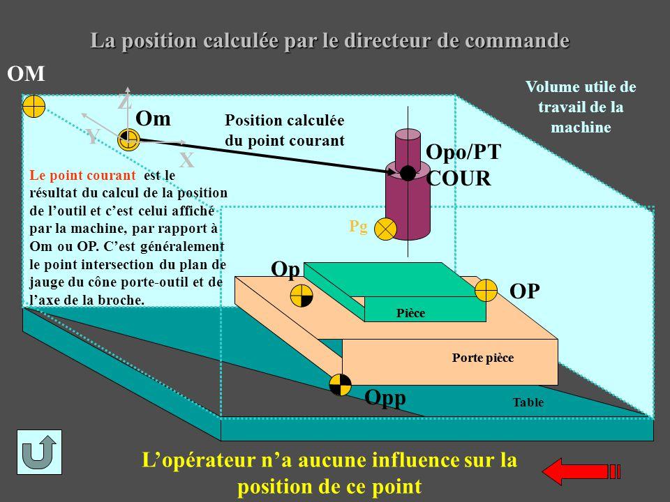 La position calculée par le directeur de commande Opp Op OP Position calculée du point courant Opo/PT COUR Pg Om OM Y X Z Volume utile de travail de l