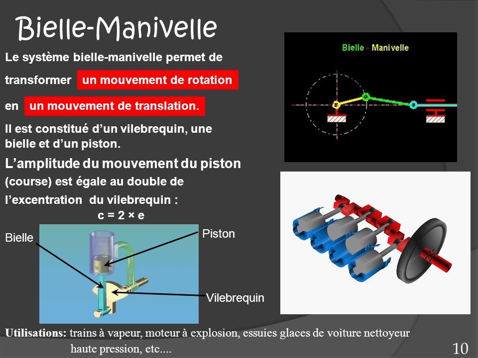 Bielle-Manivelle Utilisations: trains à vapeur, moteur à explosion, essuies glaces de voiture nettoyeur haute pression, etc.... L'amplitude du mouveme