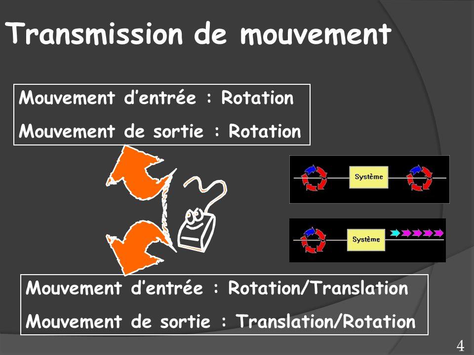 Mouvement d'entrée : Rotation Mouvement de sortie : Rotation Mouvement d'entrée : Rotation/Translation Mouvement de sortie : Translation/Rotation Tran