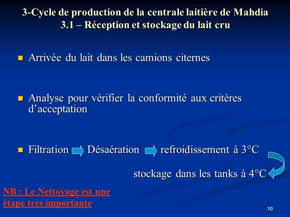10 3-Cycle de production de la centrale laitière de Mahdia 3.1 – Réception et stockage du lait cru Arrivée du lait dans les camions citernes Arrivée d