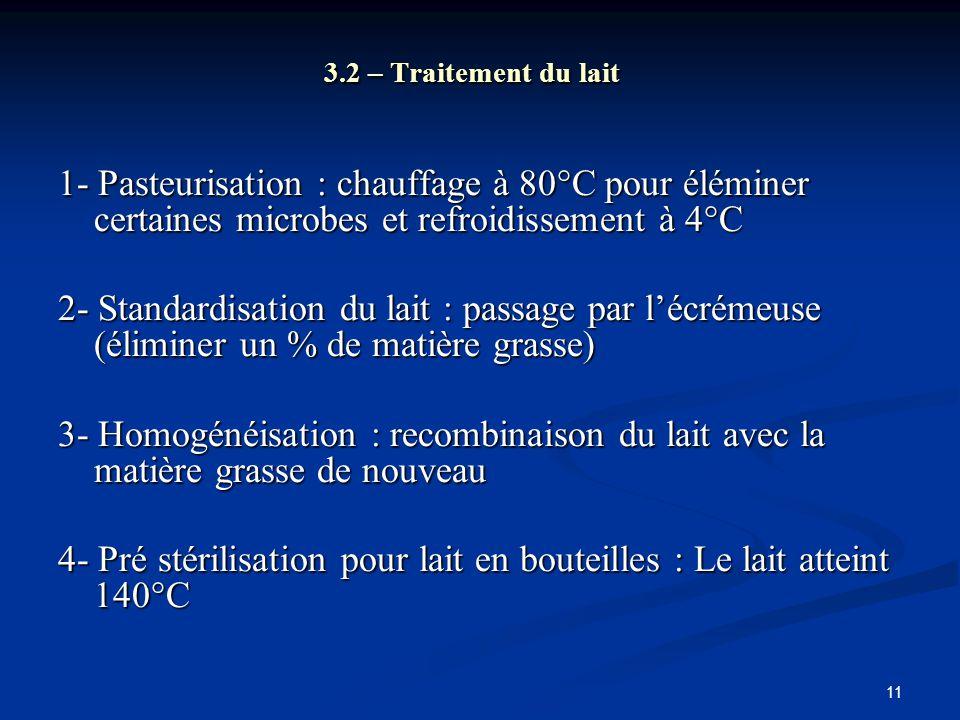11 3.2 – Traitement du lait 1- Pasteurisation : chauffage à 80°C pour éléminer certaines microbes et refroidissement à 4°C 2- Standardisation du lait