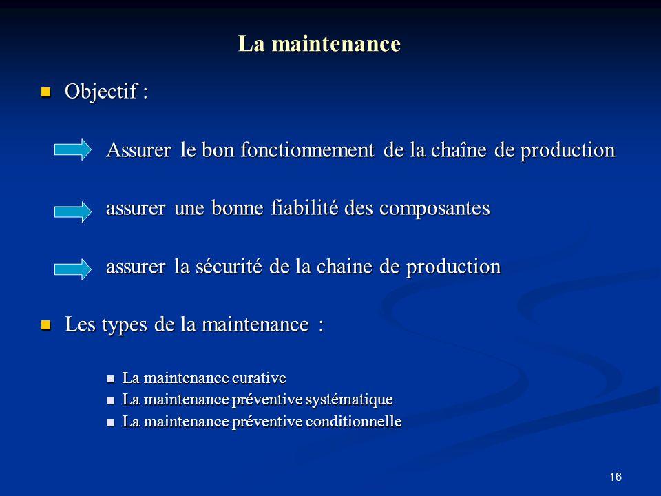 16 La maintenance Objectif : Objectif : Assurer le bon fonctionnement de la chaîne de production assurer une bonne fiabilité des composantes assurer l