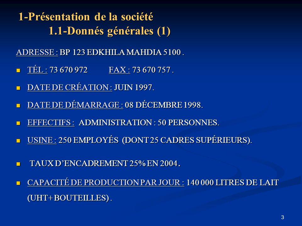 3 1-Présentation de la société 1.1-Donnés générales (1) ADRESSE : BP 123 EDKHILA MAHDIA 5100. TÉL : 73 670 972 FAX : 73 670 757. TÉL : 73 670 972 FAX