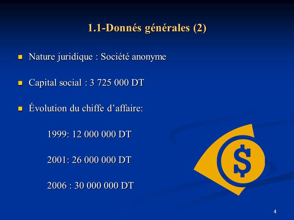4 Nature juridique : Société anonyme Nature juridique : Société anonyme Capital social : 3 725 000 DT Capital social : 3 725 000 DT Évolution du chiff
