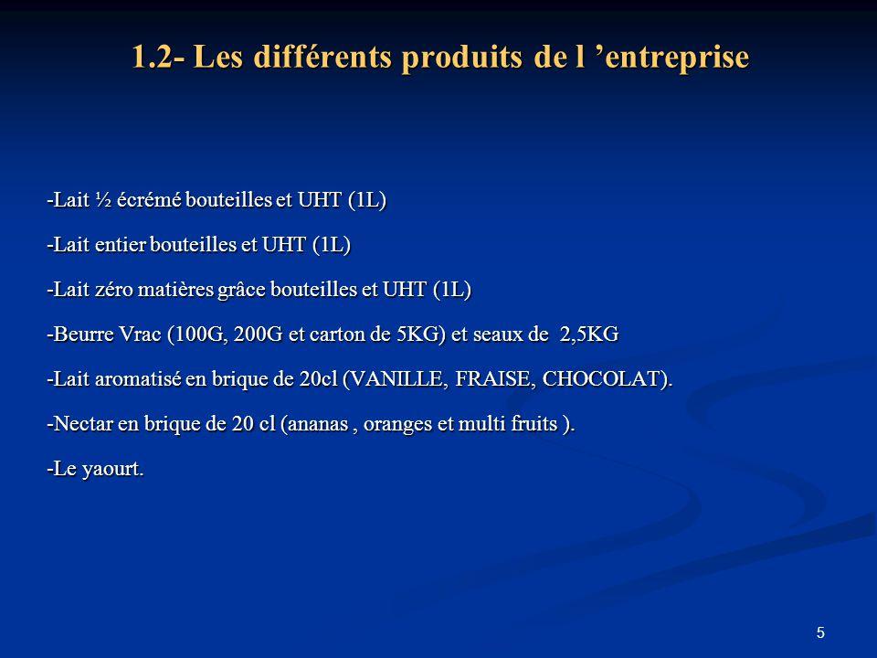 5 1.2- Les différents produits de l 'entreprise -Lait ½ écrémé bouteilles et UHT (1L) -Lait entier bouteilles et UHT (1L) -Lait zéro matières grâce bo