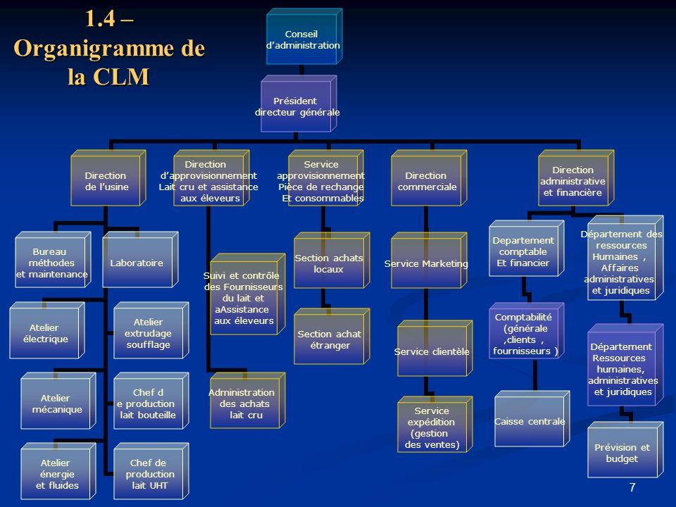 7 1.4 – Organigramme de la CLM Conseil d'administration Président directeur générale Direction de l'usine Bureau méthodes et maintenance Laboratoire A
