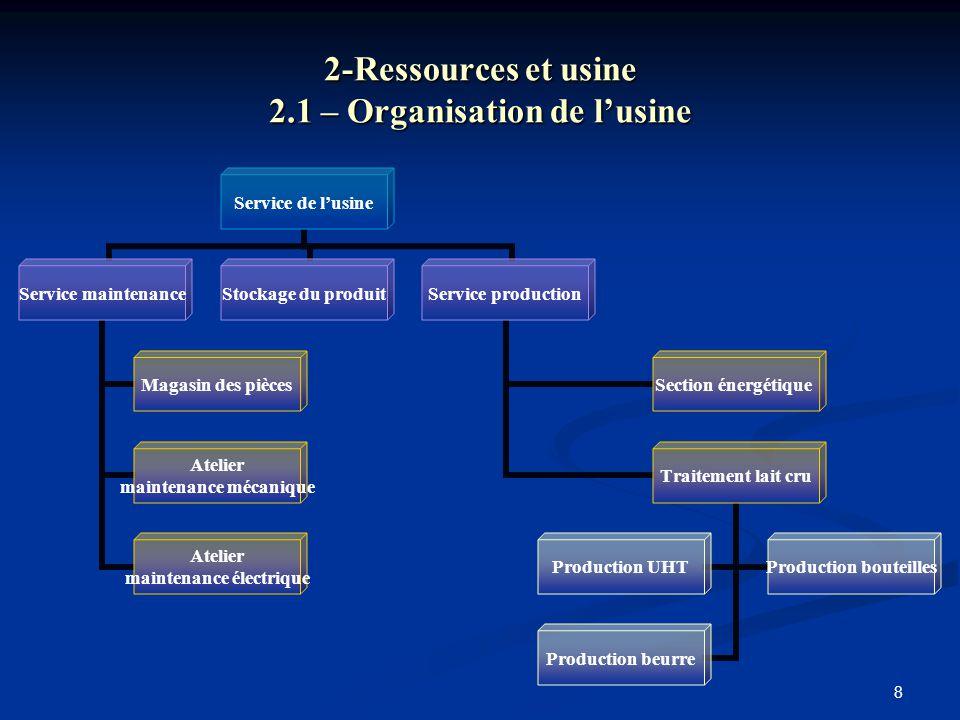 8 2-Ressources et usine 2.1 – Organisation de l'usine Service de l'usine Service maintenance Magasin des pièces Atelier maintenance mécanique Atelier