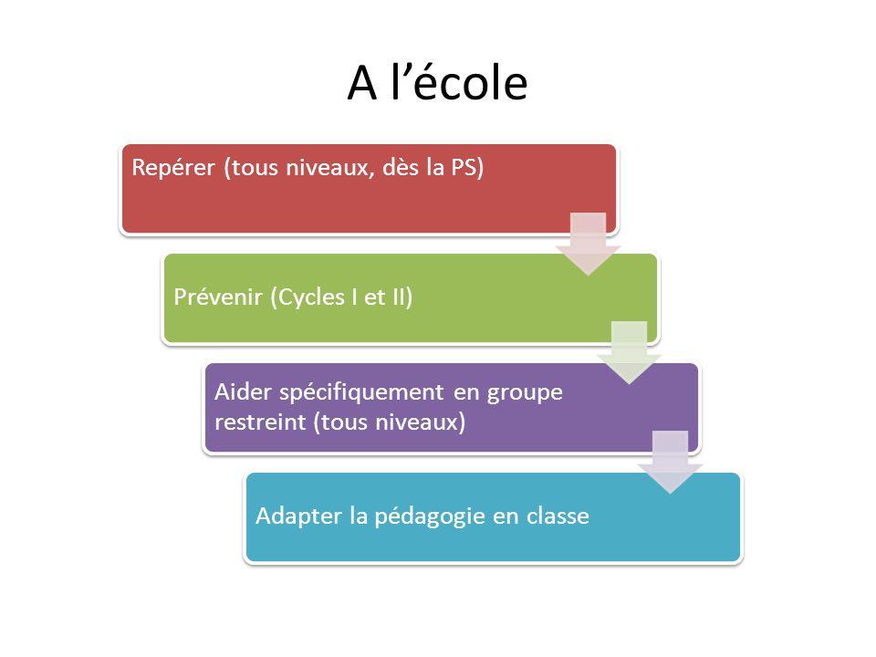 A l'école Repérer (tous niveaux, dès la PS) Prévenir (Cycles I et II) Aider spécifiquement en groupe restreint (tous niveaux) Adapter la pédagogie en