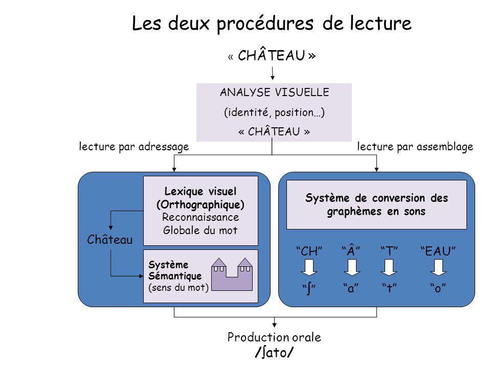Les deux procédures de lecture « CHÂTEAU » ANALYSE VISUELLE (identité, position…) « CHÂTEAU » Production orale /  ato/ lecture par adressagelecture p