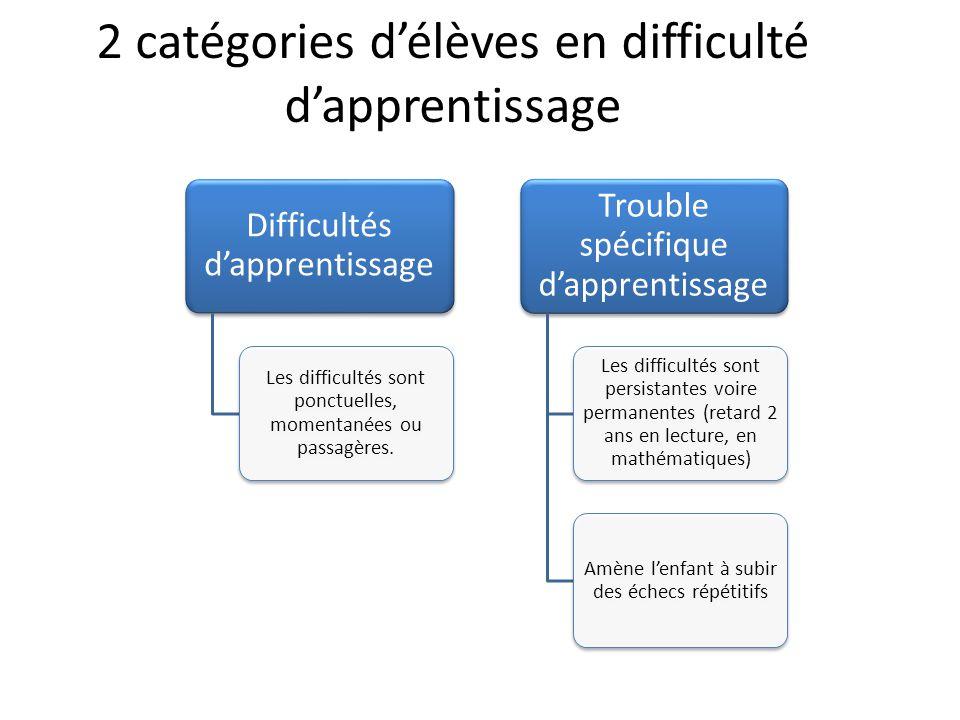 2 catégories d'élèves en difficulté d'apprentissage Difficultés d'apprentissage Les difficultés sont ponctuelles, momentanées ou passagères. Trouble s