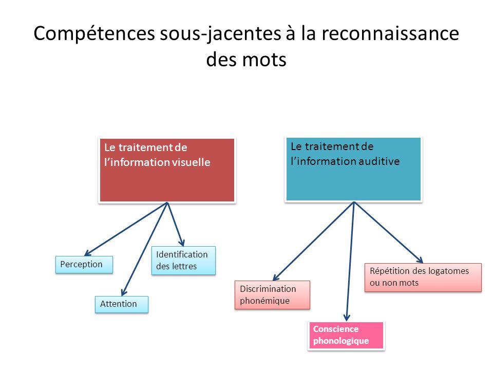 Compétences sous-jacentes à la reconnaissance des mots Le traitement de l'information visuelle Le traitement de l'information auditive Perception Atte