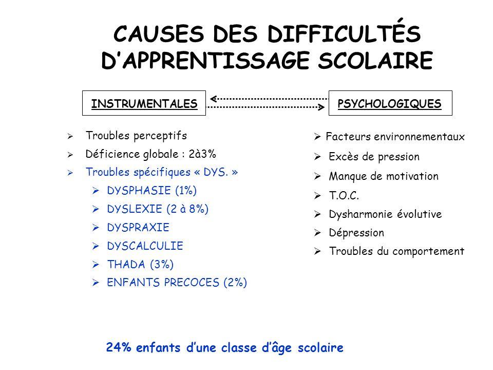  Troubles perceptifs  Déficience globale : 2à3%  Troubles spécifiques « DYS. »  DYSPHASIE (1%)  DYSLEXIE (2 à 8%)  DYSPRAXIE  DYSCALCULIE  THA
