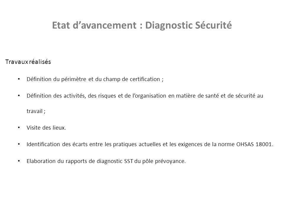 Etat d'avancement : Diagnostic Sécurité Travaux réalisés Définition du périmètre et du champ de certification ; Définition des activités, des risques