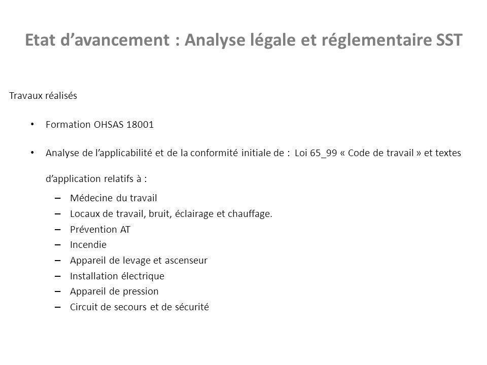 Etat d'avancement : Analyse légale et réglementaire SST Travaux réalisés Formation OHSAS 18001 Analyse de l'applicabilité et de la conformité initiale