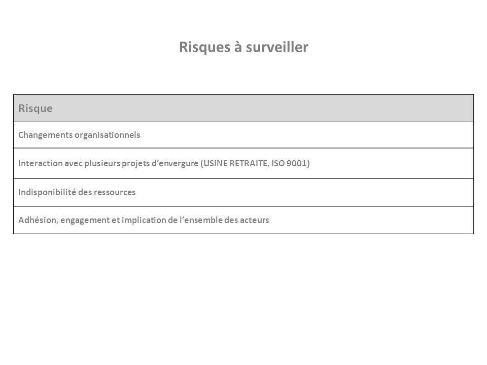 Risques à surveiller Risque Changements organisationnels Interaction avec plusieurs projets d'envergure (USINE RETRAITE, ISO 9001) Indisponibilité des