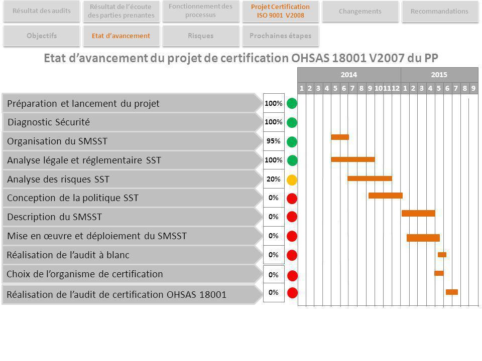 Préparation et lancement du projet Diagnostic Sécurité Organisation du SMSST Analyse légale et réglementaire SST Analyse des risques SST Conception de