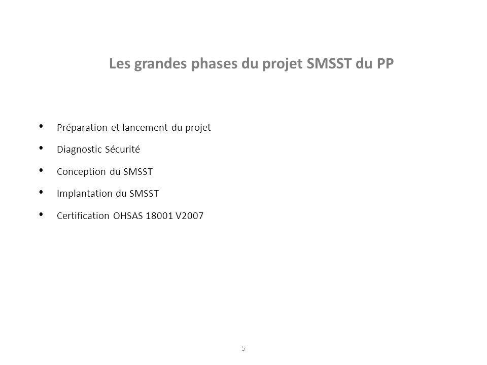 5 Les grandes phases du projet SMSST du PP Préparation et lancement du projet Diagnostic Sécurité Conception du SMSST Implantation du SMSST Certificat