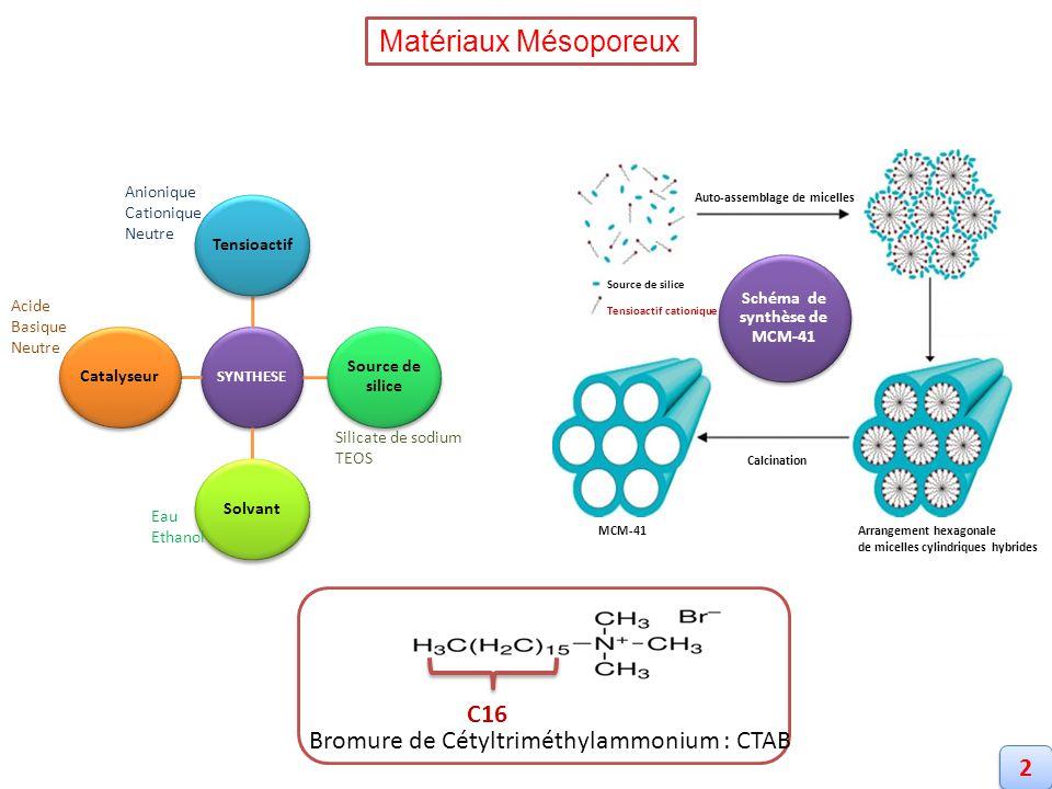 Matériaux Mésoporeux SYNTHESE Tensioactif Source de silice SolvantCatalyseur Anionique Cationique Neutre Silicate de sodium TEOS Eau Ethanol Acide Bas