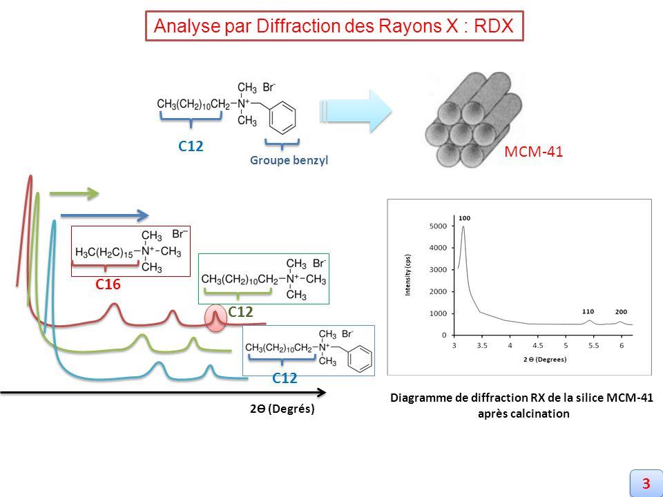 2Ɵ (Degrés) Analyse par Diffraction des Rayons X : RDX Diagramme de diffraction RX de la silice MCM-41 après calcination 3 3 C16 C12 MCM-41 Groupe ben