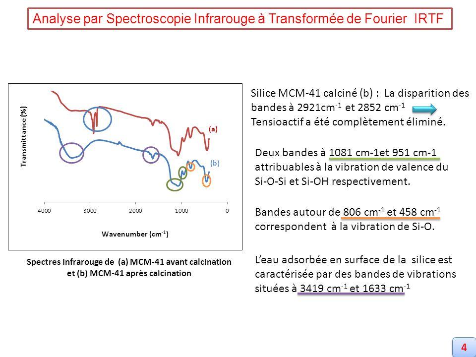 ABC Particules sphériques.Taille de particules allant de 300 à 1000 nm.