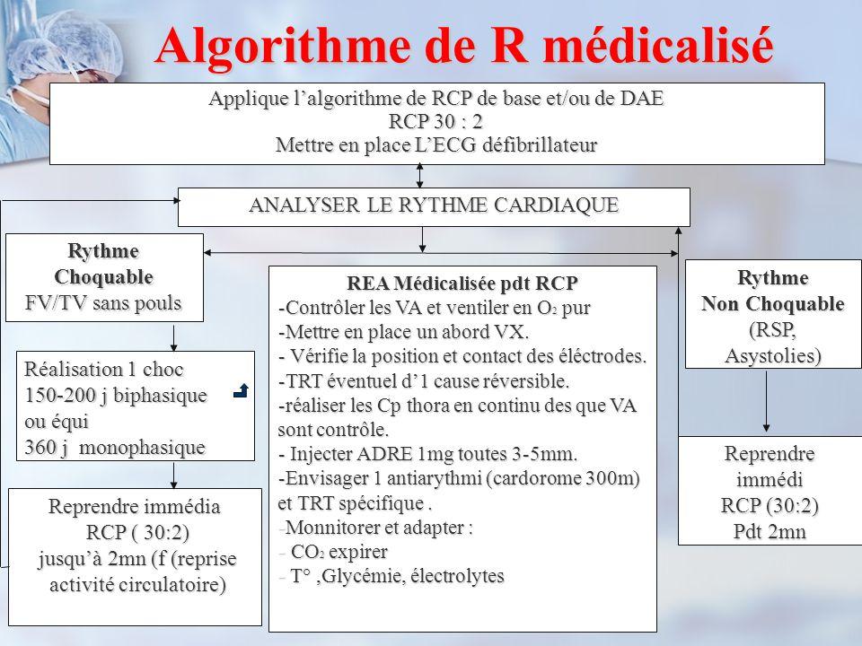 Algorithme de R médicalisé Applique l'algorithme de RCP de base et/ou de DAE RCP 30 : 2 Mettre en place L'ECG défibrillateur ANALYSER LE RYTHME CARDIA