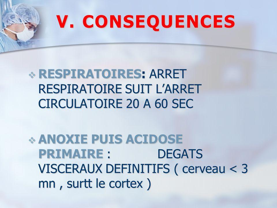 V.CONSEQUENCES  RESPIRATOIRES: ARRET RESPIRATOIRE SUIT L'ARRET CIRCULATOIRE 20 A 60 SEC  ANOXIE PUIS ACIDOSE PRIMAIRE : DEGATS VISCERAUX DEFINITIFS