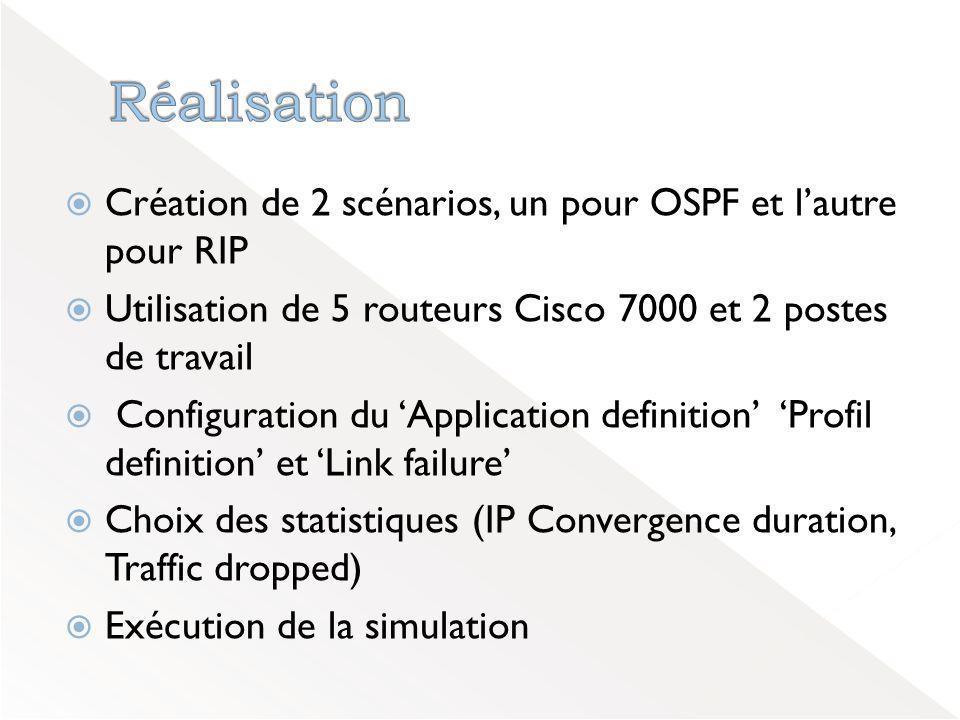  Création de 2 scénarios, un pour OSPF et l'autre pour RIP  Utilisation de 5 routeurs Cisco 7000 et 2 postes de travail  Configuration du 'Application definition' 'Profil definition' et 'Link failure'  Choix des statistiques (IP Convergence duration, Traffic dropped)  Exécution de la simulation