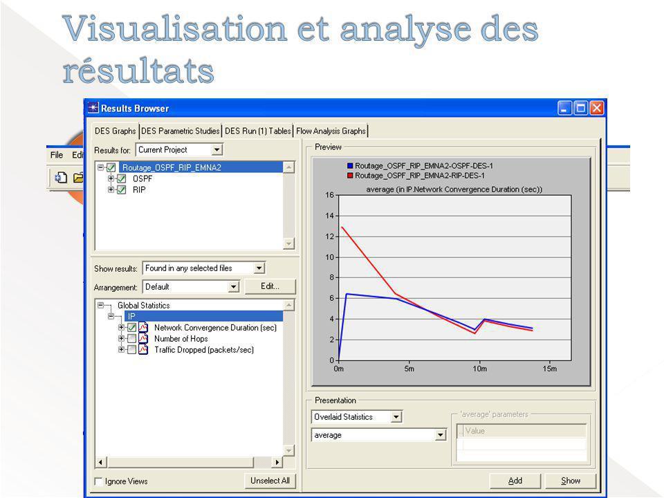 Création d'un modèle de réseau Création d'un modèle de réseau Choisir les Statistiques Choisir les Statistiques Executer la simulation Executer la simulation Visualiser et analyser les résultats Visualiser et analyser les résultats View Results